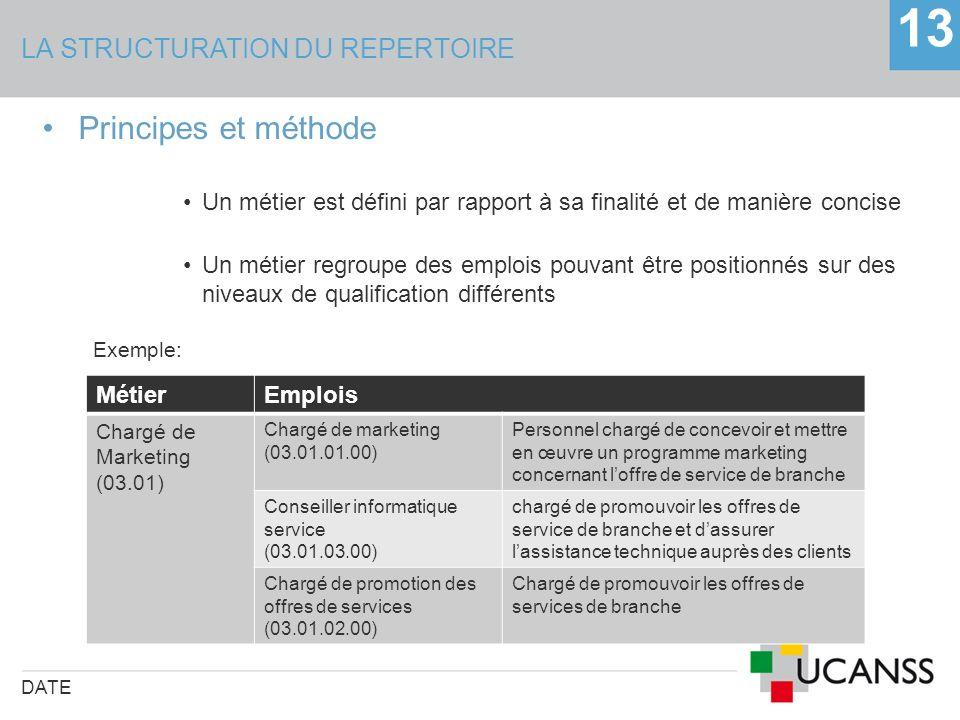 LA STRUCTURATION DU REPERTOIRE DATE 13 Principes et méthode Un métier est défini par rapport à sa finalité et de manière concise Un métier regroupe de