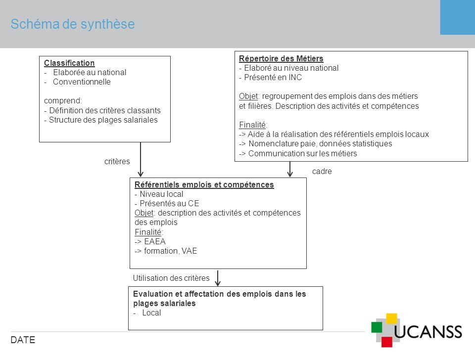 Schéma de synthèse DATE Référentiels emplois et compétences - Niveau local - Présentés au CE Objet: description des activités et compétences des emplo