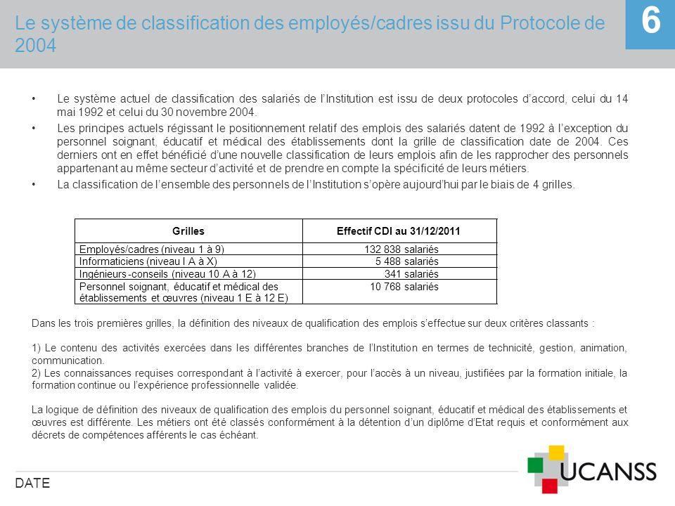 Le système de classification des employés/cadres issu du Protocole de 2004 DATE 6 Le système actuel de classification des salariés de lInstitution est