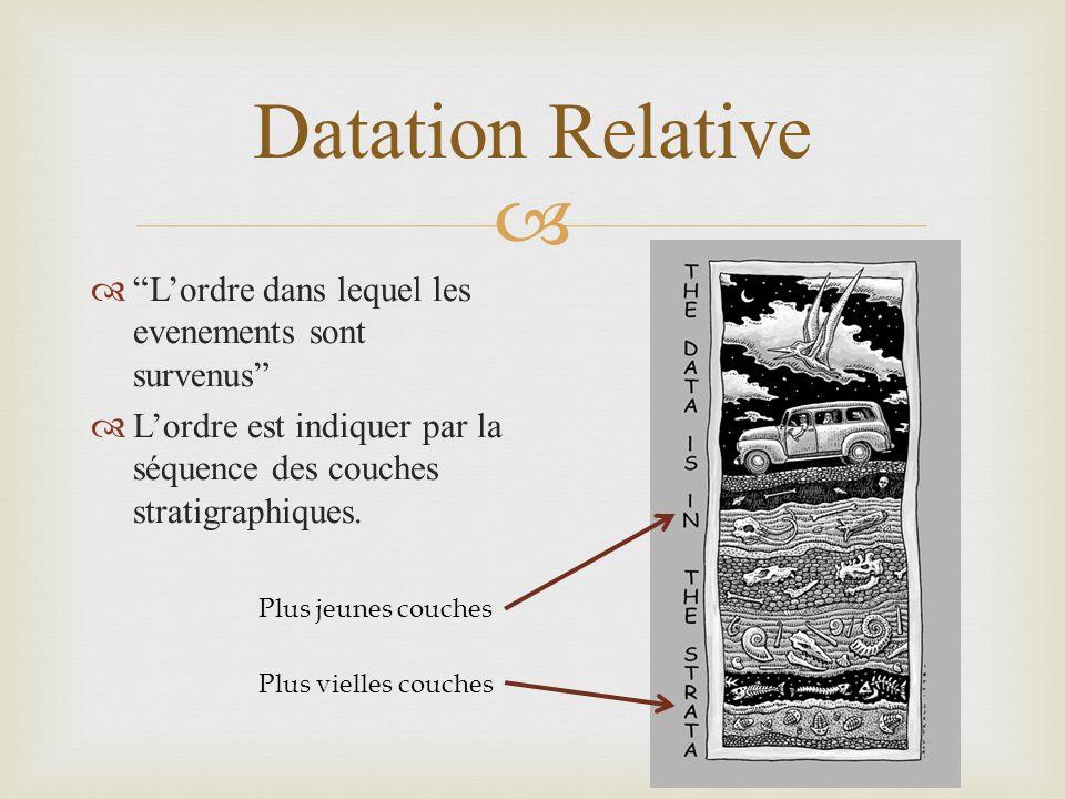 Datation Relative Lordre dans lequel les evenements sont survenus Lordre est indiquer par la séquence des couches stratigraphiques. Plus vielles couch