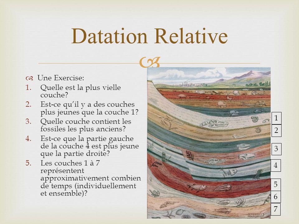 Datation Relative Une Exercise: 1.Quelle est la plus vielle couche? 2.Est-ce quil y a des couches plus jeunes que la couche 1? 3.Quelle couche contien
