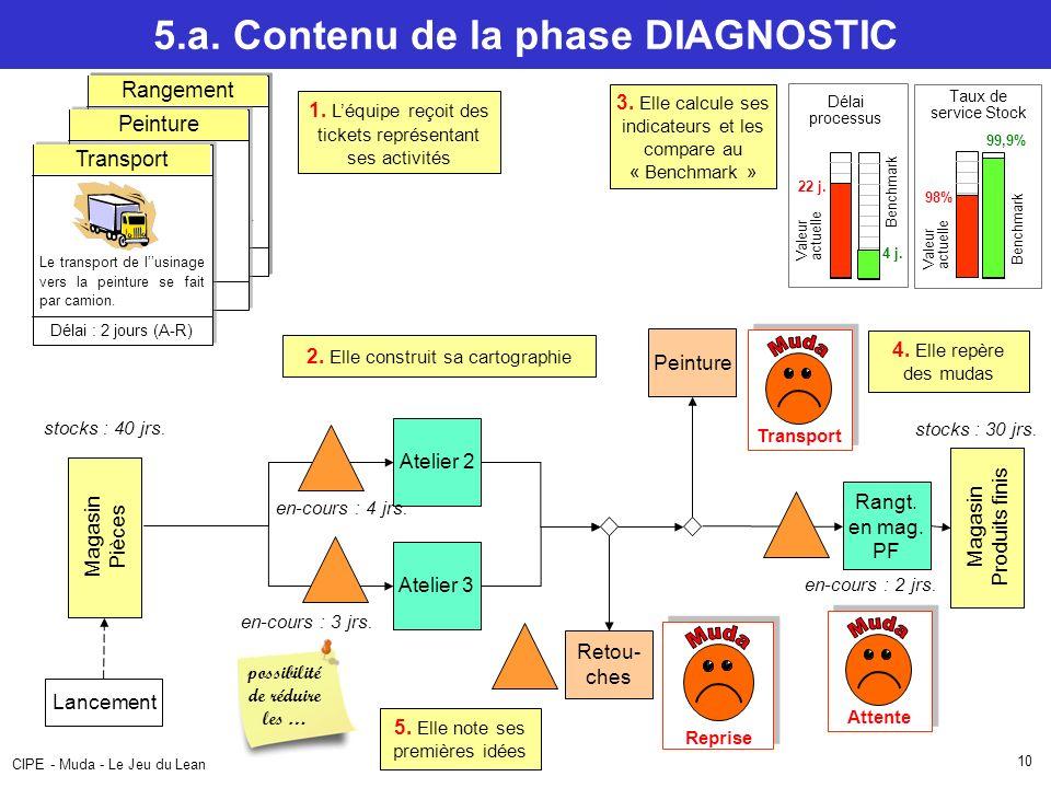 CIPE - Muda - Le Jeu du Lean 10 5.a.Contenu de la phase DIAGNOSTIC 1.