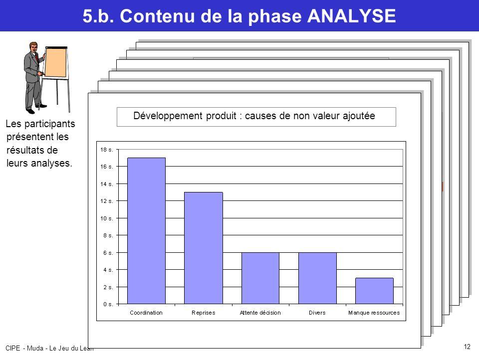 CIPE - Muda - Le Jeu du Lean 12 Flow Chart – Chargement navette 5.b.