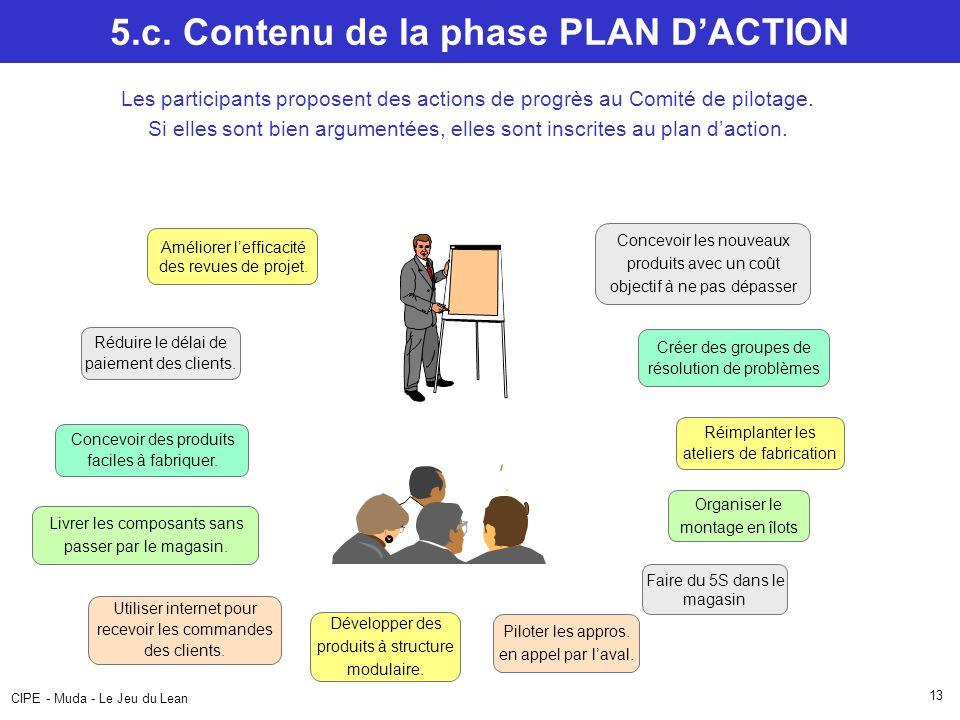 CIPE - Muda - Le Jeu du Lean 13 5.c. Contenu de la phase PLAN DACTION Les participants proposent des actions de progrès au Comité de pilotage. Si elle