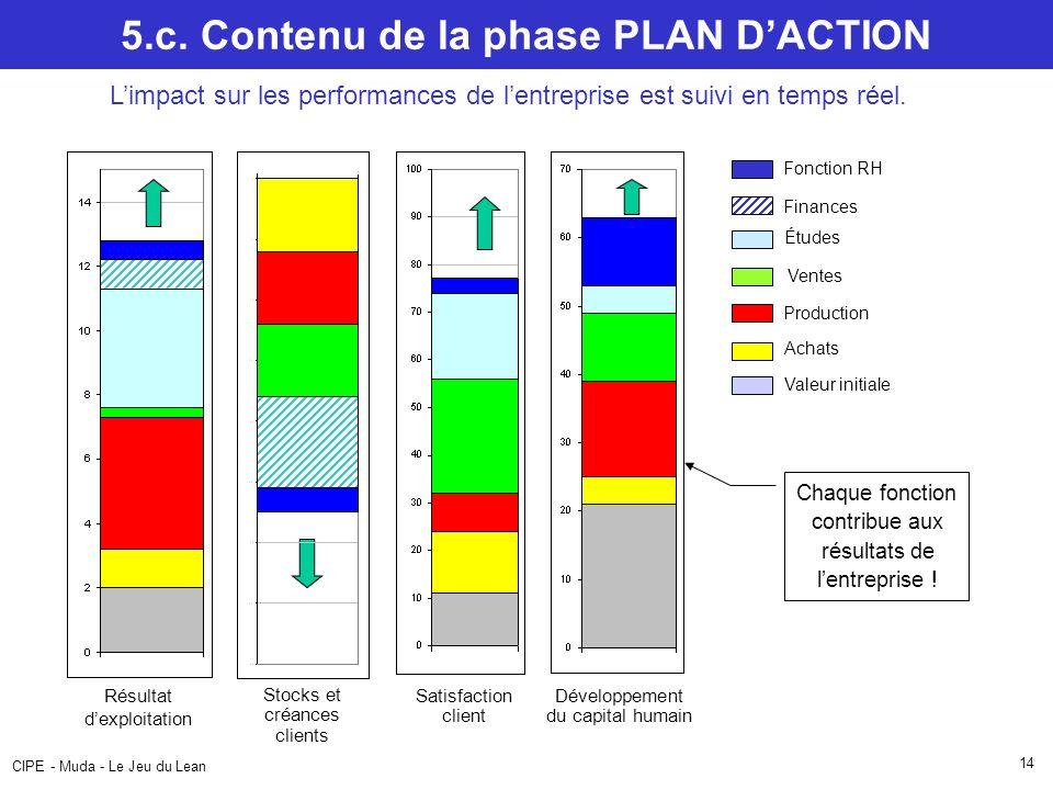 CIPE - Muda - Le Jeu du Lean 14 5.c. Contenu de la phase PLAN DACTION Limpact sur les performances de lentreprise est suivi en temps réel. Chaque fonc