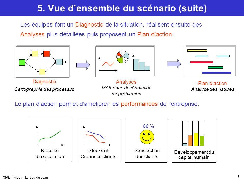 CIPE - Muda - Le Jeu du Lean 8 5. Vue densemble du scénario (suite) Diagnostic Cartographie des processus Les équipes font un Diagnostic de la situati