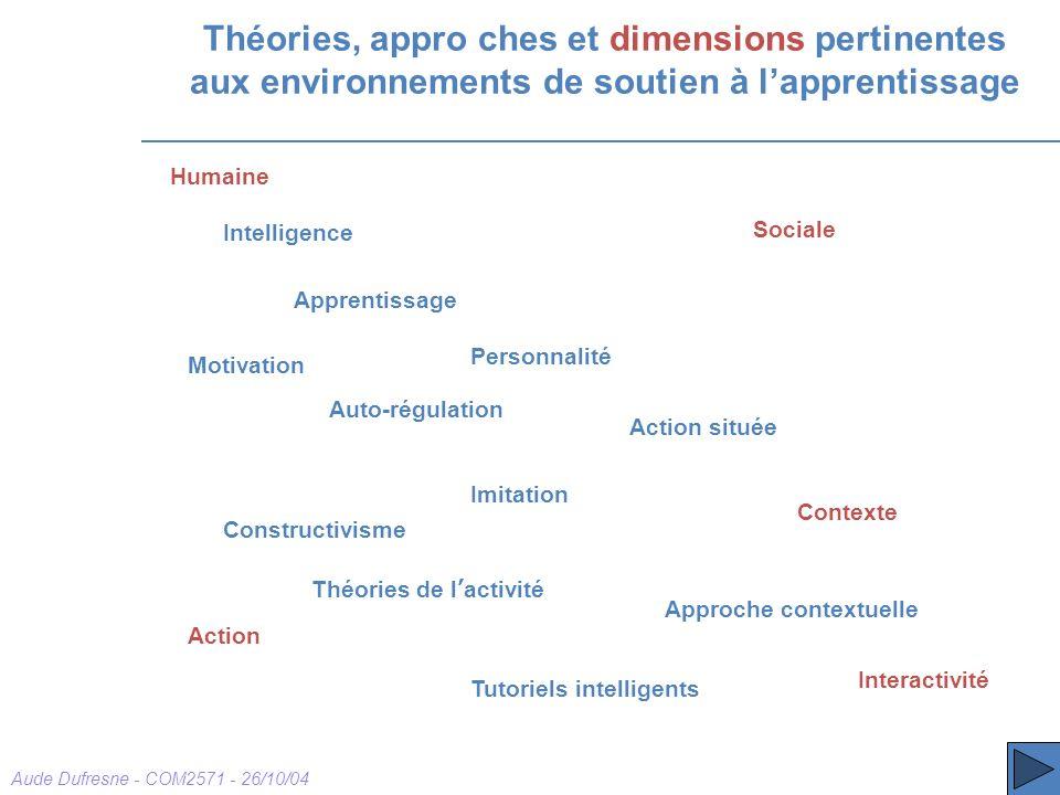 Aude Dufresne - COM2571 - 26/10/04 Théories, appro ches et dimensions pertinentes aux environnements de soutien à lapprentissage Intelligence Apprenti