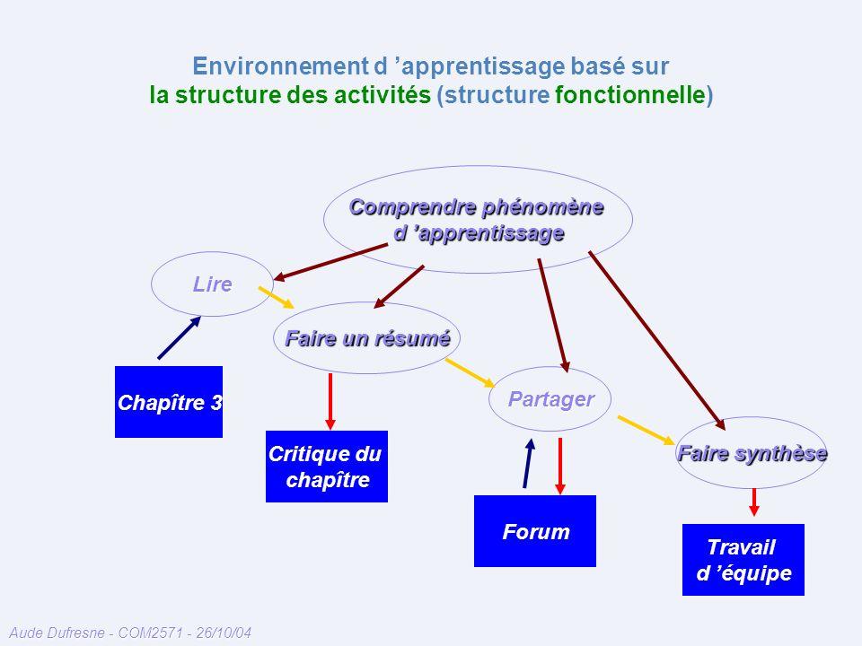 Aude Dufresne - COM2571 - 26/10/04 Environnement d apprentissage basé sur la structure des activités (structure fonctionnelle) Lire Partager Faire un