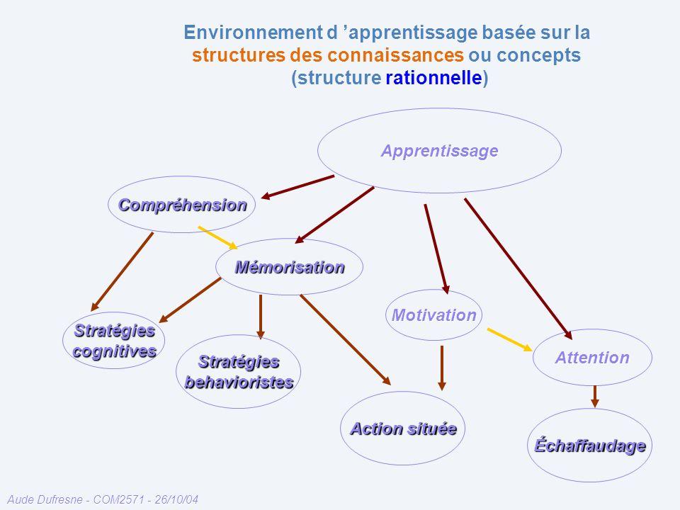 Aude Dufresne - COM2571 - 26/10/04 Environnement d apprentissage basée sur la structures des connaissances ou concepts (structure rationnelle) Motivation Mémorisation Attention Apprentissage Compréhension Stratégies cognitives Stratégies behavioristes Action située Échaffaudage
