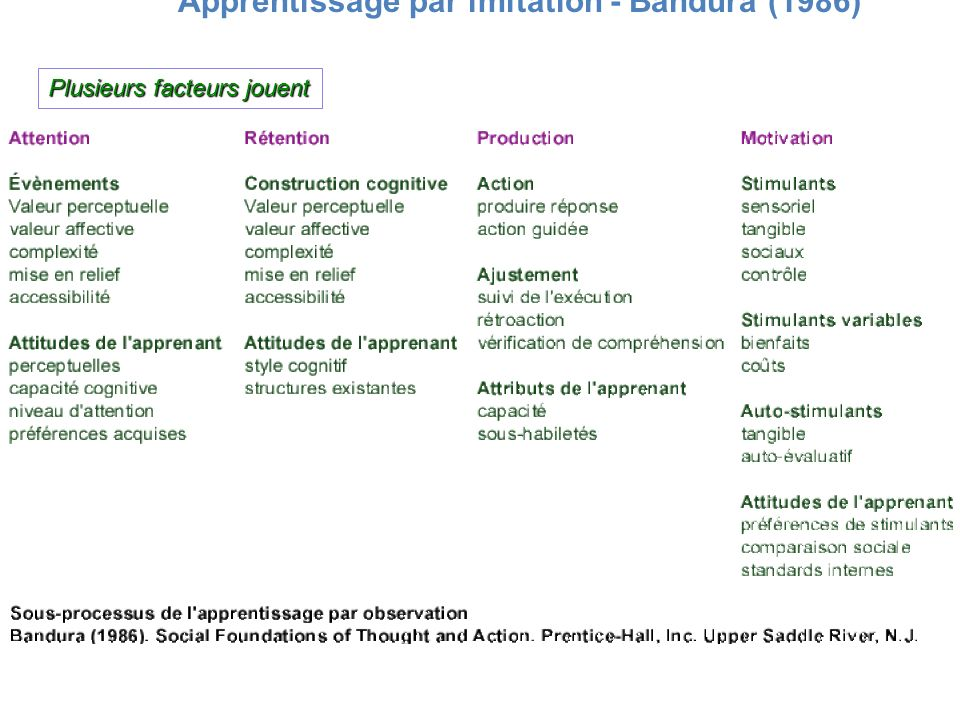 Apprentissage par imitation - Bandura (1986) Plusieurs facteurs jouent