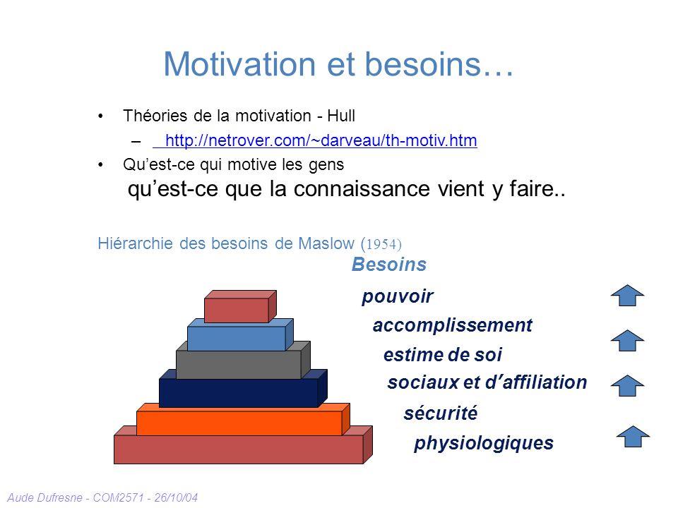 Aude Dufresne - COM2571 - 26/10/04 Motivation et besoins… Théories de la motivation - Hull –http://netrover.com/~darveau/th-motiv.htmhttp://netrover.com/~darveau/th-motiv.htm Quest-ce qui motive les gens quest-ce que la connaissance vient y faire..