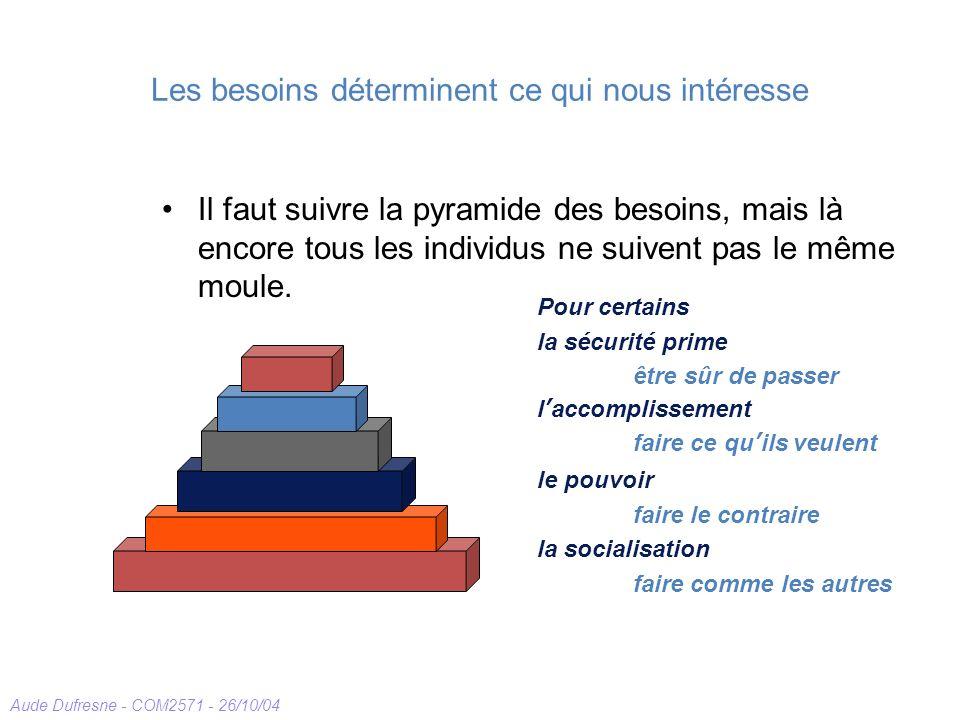 Aude Dufresne - COM2571 - 26/10/04 Les besoins déterminent ce qui nous intéresse Il faut suivre la pyramide des besoins, mais là encore tous les indiv