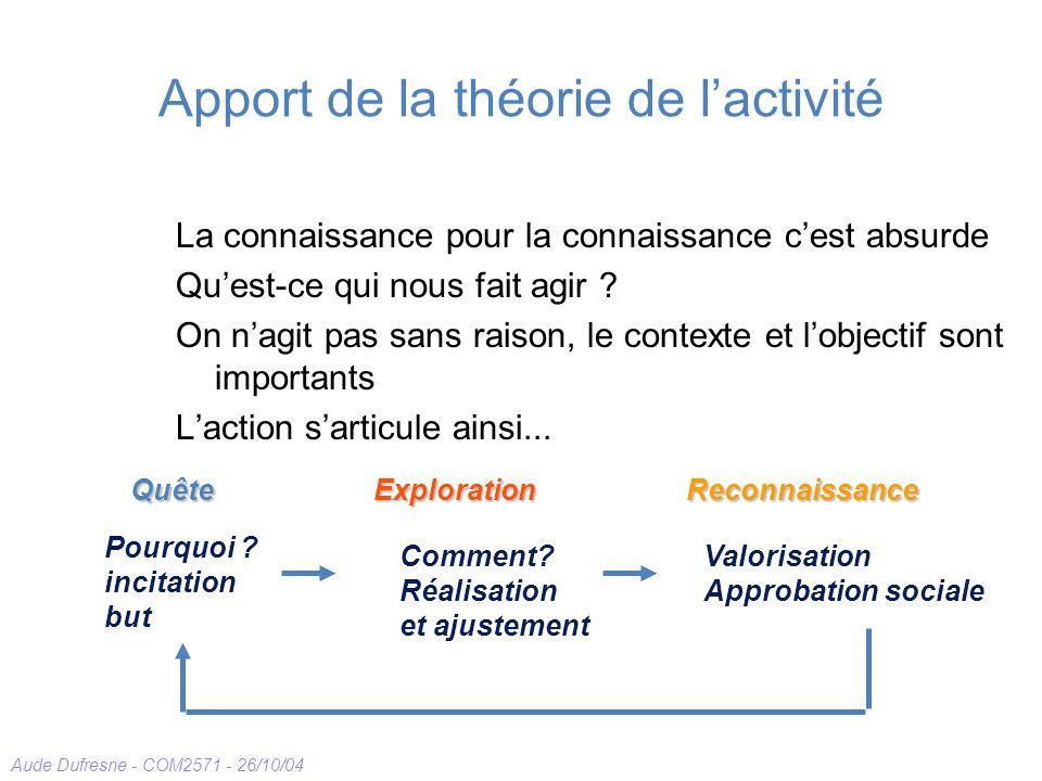 Aude Dufresne - COM2571 - 26/10/04 Apport de la théorie de lactivité La connaissance pour la connaissance cest absurde Quest-ce qui nous fait agir ? O