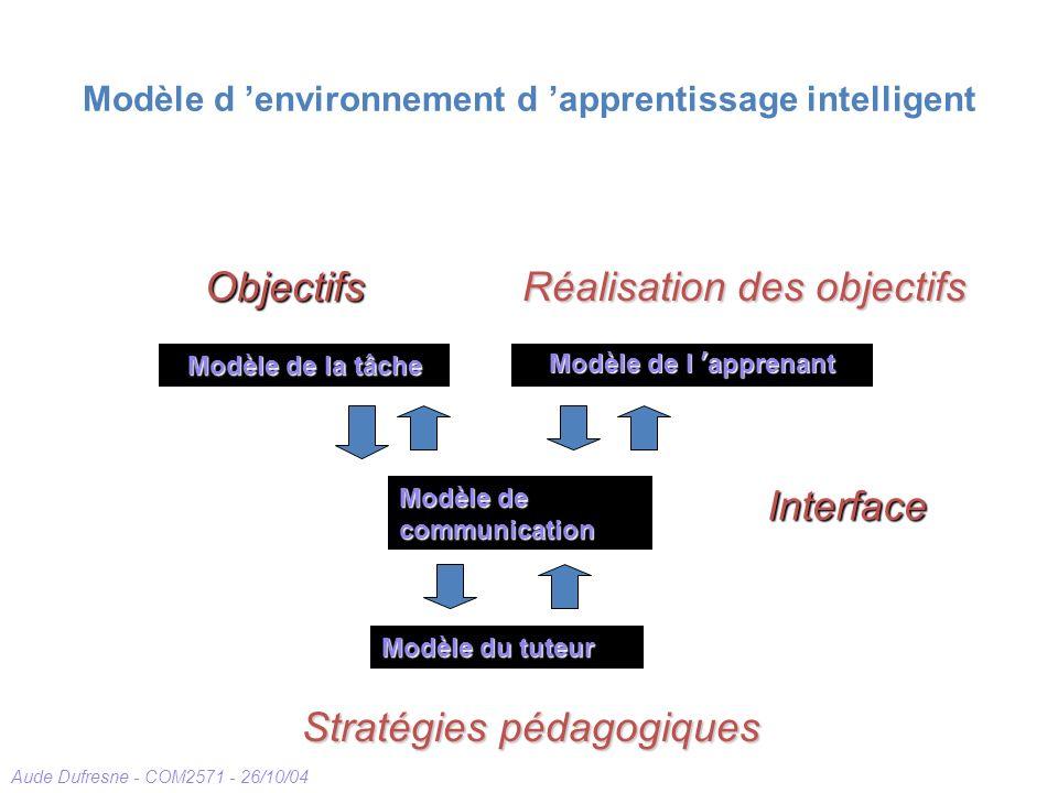 Aude Dufresne - COM2571 - 26/10/04 Modèle d environnement d apprentissage intelligent Modèle de la tâche Modèle de l apprenant Modèle du tuteur Modèle
