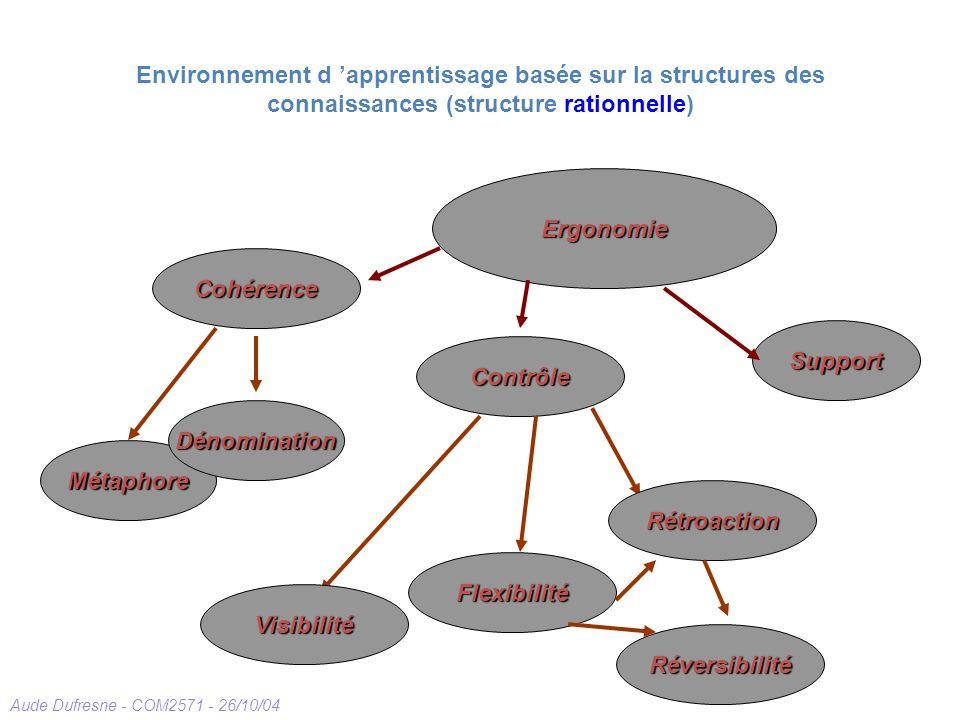 Aude Dufresne - COM2571 - 26/10/04 Environnement d apprentissage basée sur la structures des connaissances (structure rationnelle) Contrôle Support Ergonomie Cohérence Visibilité Rétroaction Réversibilité Flexibilité Métaphore Dénomination