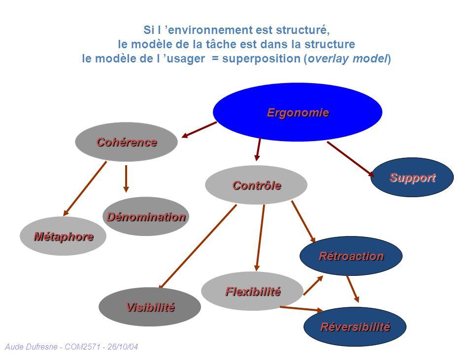 Aude Dufresne - COM2571 - 26/10/04 Si l environnement est structuré, le modèle de la tâche est dans la structure le modèle de l usager = superposition (overlay model) Contrôle Support Ergonomie Cohérence Visibilité Rétroaction Réversibilité Flexibilité Métaphore Dénomination