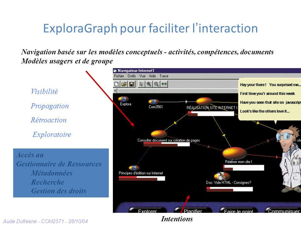 Aude Dufresne - COM2571 - 26/10/04 ExploraGraph pour faciliter l interaction Visibilité Propagation Navigation basée sur les modèles conceptuels - act