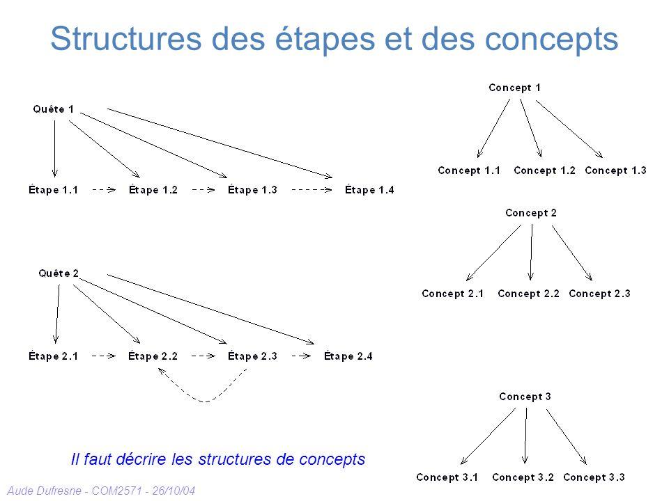 Aude Dufresne - COM2571 - 26/10/04 Structures des étapes et des concepts Il faut décrire les structures de concepts