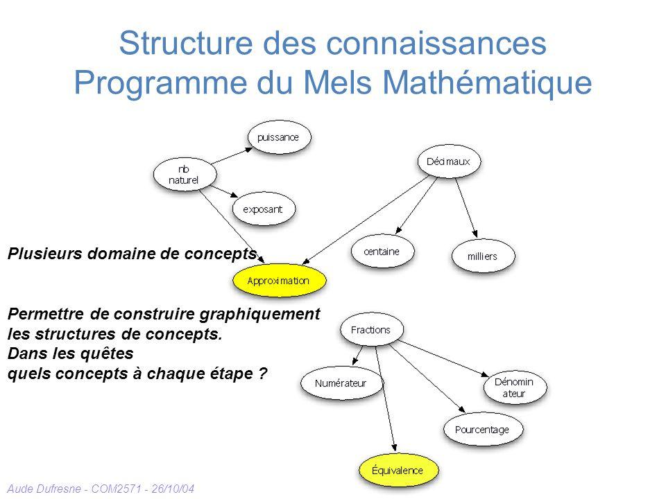 Aude Dufresne - COM2571 - 26/10/04 Structure des connaissances Programme du Mels Mathématique Plusieurs domaine de concepts Permettre de construire graphiquement les structures de concepts.