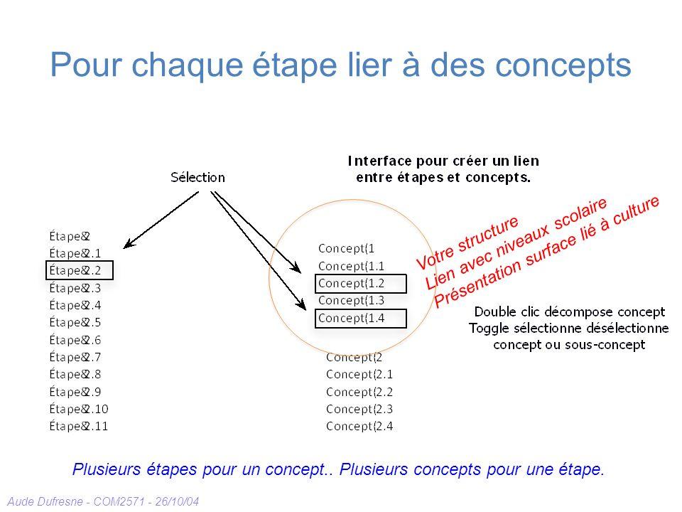 Aude Dufresne - COM2571 - 26/10/04 Pour chaque étape lier à des concepts Plusieurs étapes pour un concept.. Plusieurs concepts pour une étape. Votre s