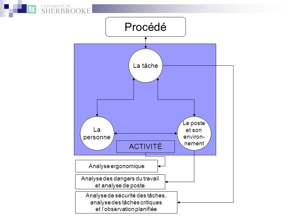 Procédé La tâche Le poste et son environ- nement La personne ACTIVITÉ Analyse ergonomique Analyse des dangers du travail et analyse de poste Analyse d