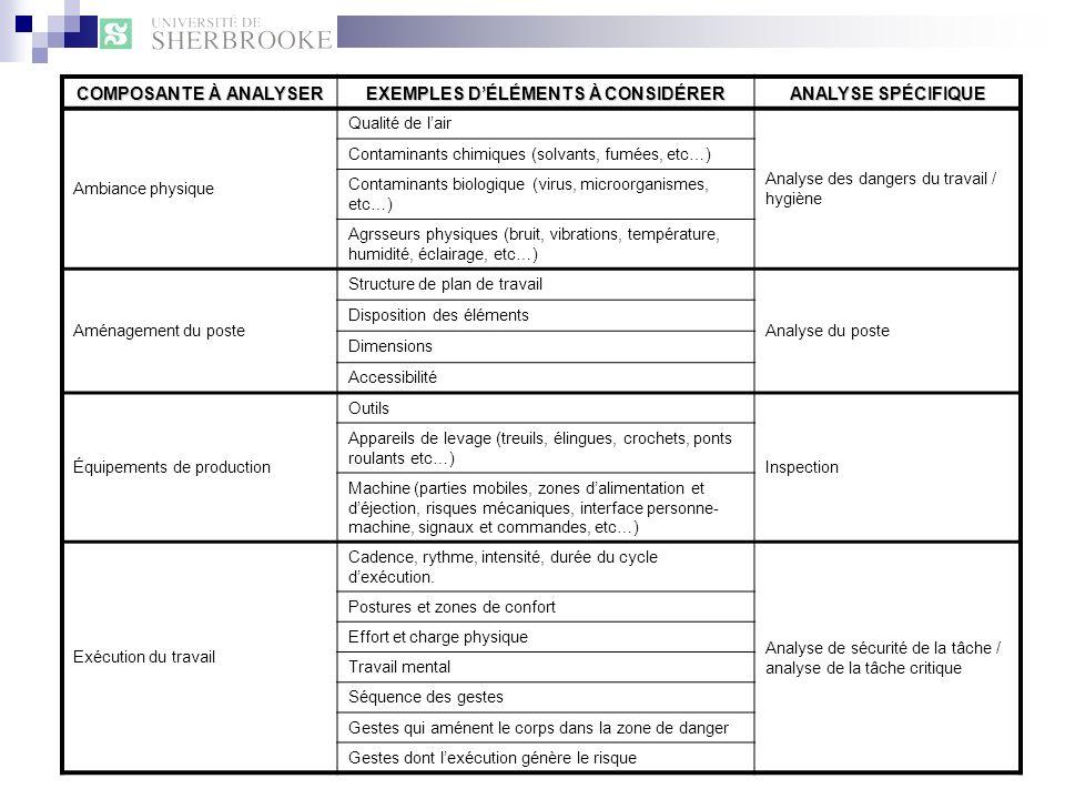 COMPOSANTE À ANALYSER EXEMPLES DÉLÉMENTS À CONSIDÉRER ANALYSE SPÉCIFIQUE Ambiance physique Qualité de lair Analyse des dangers du travail / hygiène Co