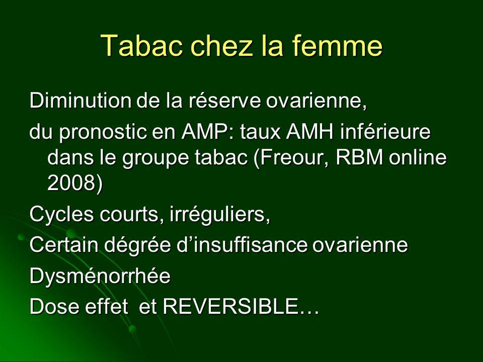 Tabac chez la femme Diminution de la réserve ovarienne, du pronostic en AMP: taux AMH inférieure dans le groupe tabac (Freour, RBM online 2008) Cycles