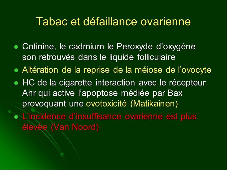 Tabac et défaillance ovarienne Cotinine, le cadmium le Peroxyde doxygène son retrouvés dans le liquide folliculaire Cotinine, le cadmium le Peroxyde d