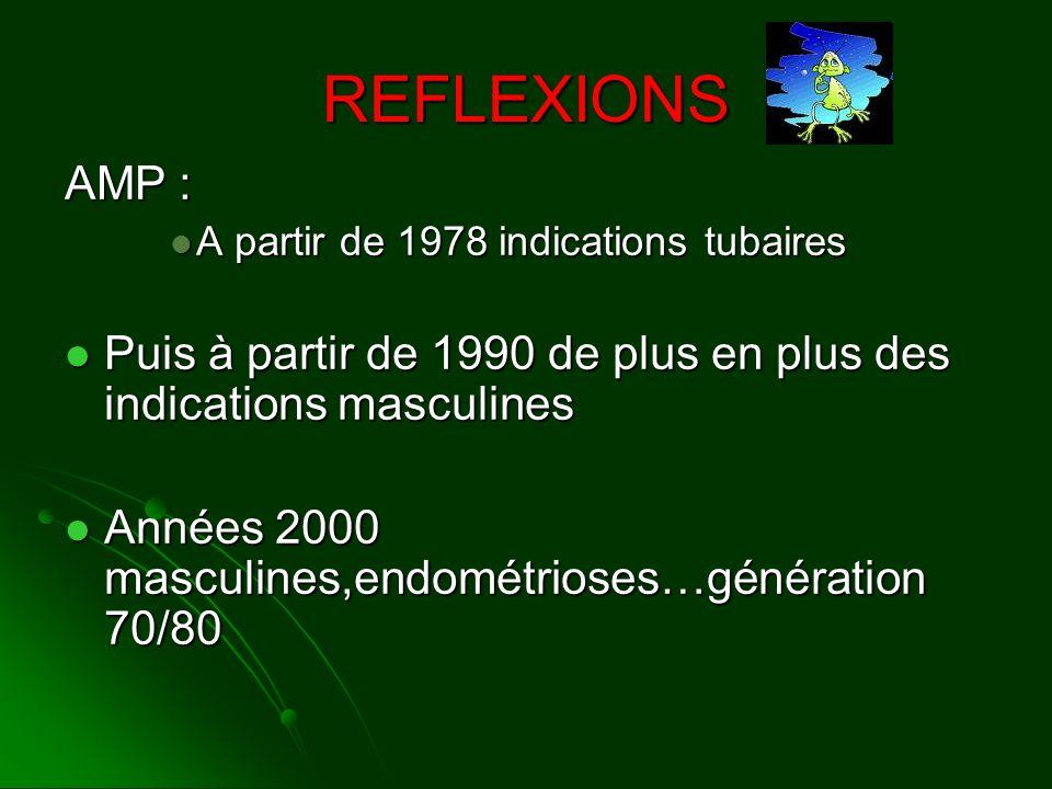 REFLEXIONS AMP : A partir de 1978 indications tubaires A partir de 1978 indications tubaires Puis à partir de 1990 de plus en plus des indications mas