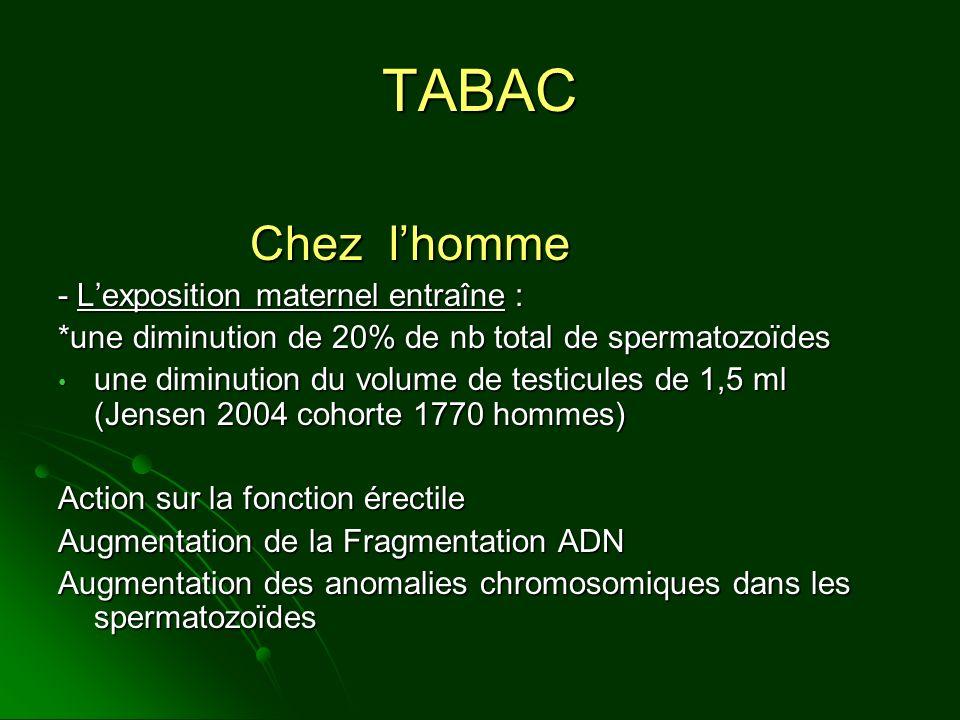 TABAC Chez lhomme - Lexposition maternel entraîne : *une diminution de 20% de nb total de spermatozoïdes une diminution du volume de testicules de 1,5