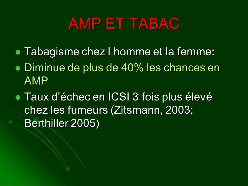 AMP ET TABAC Tabagisme chez l homme et la femme: Tabagisme chez l homme et la femme: Diminue de plus de 40% les chances en AMP Diminue de plus de 40%