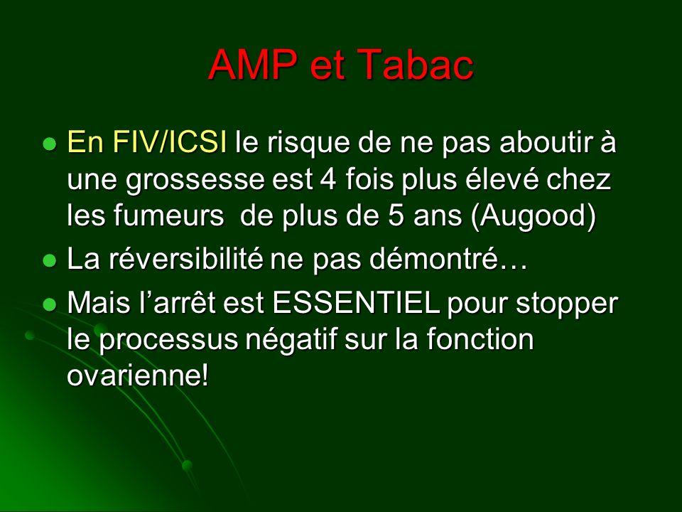 AMP et Tabac En FIV/ICSI le risque de ne pas aboutir à une grossesse est 4 fois plus élevé chez les fumeurs de plus de 5 ans (Augood) En FIV/ICSI le r