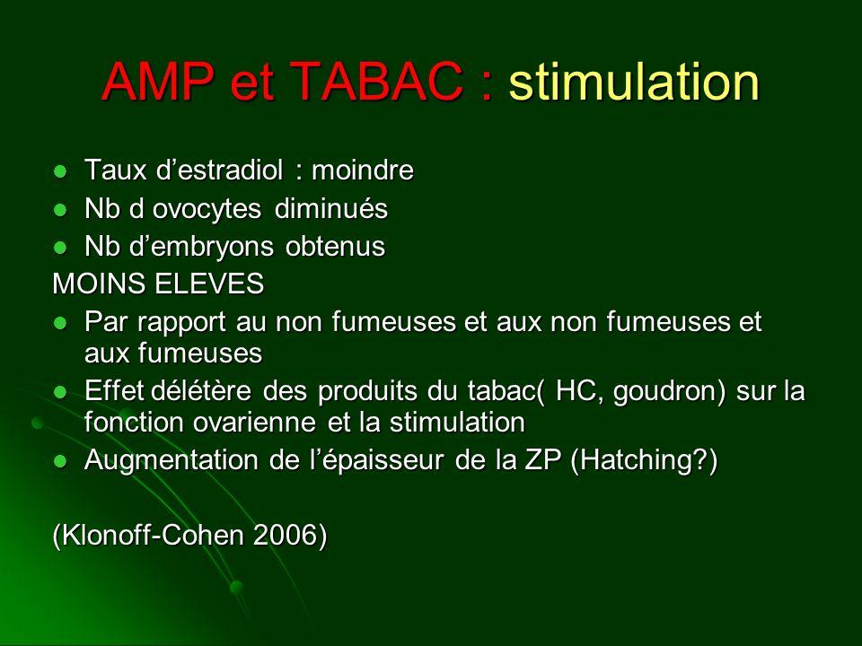 AMP et TABAC : stimulation Taux destradiol : moindre Taux destradiol : moindre Nb d ovocytes diminués Nb d ovocytes diminués Nb dembryons obtenus Nb d
