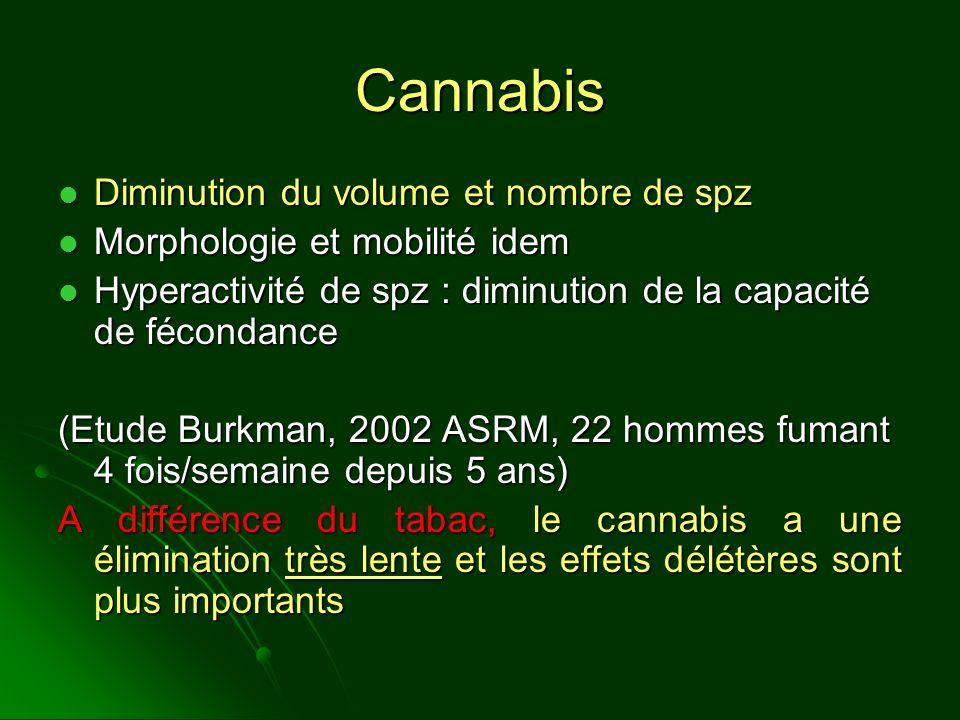 Cannabis Diminution du volume et nombre de spz Diminution du volume et nombre de spz Morphologie et mobilité idem Morphologie et mobilité idem Hyperac