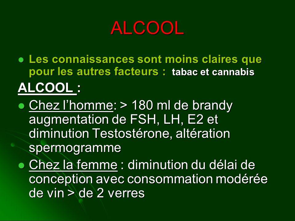 ALCOOL Les connaissances sont moins claires que pour les autres facteurs : tabac et cannabis Les connaissances sont moins claires que pour les autres
