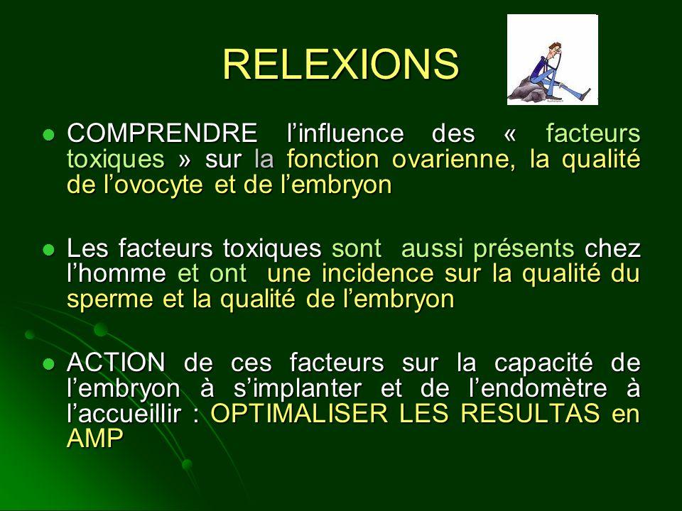 RELEXIONS COMPRENDRE linfluence des « facteurs toxiques » sur la fonction ovarienne, la qualité de lovocyte et de lembryon COMPRENDRE linfluence des «