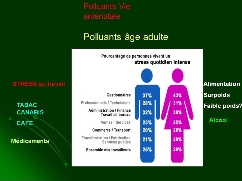 Polluants Vie anténatale Polluants âge adulte STRESS au travailAlimentation Surpoids Faible poids? Médicaments Alcool TABAC CANABIS CAFE