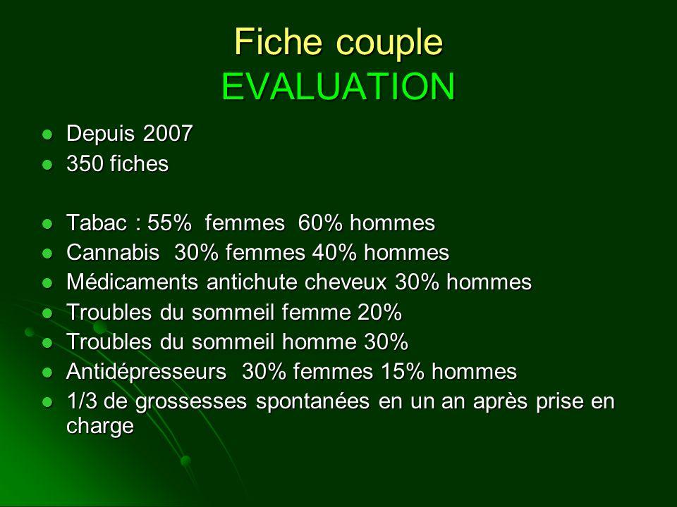 Fiche couple EVALUATION Depuis 2007 Depuis 2007 350 fiches 350 fiches Tabac : 55% femmes 60% hommes Tabac : 55% femmes 60% hommes Cannabis 30% femmes