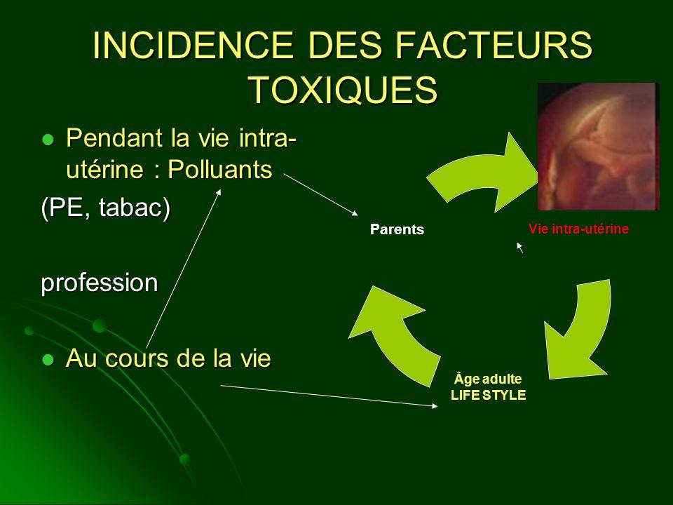 INCIDENCE DES FACTEURS TOXIQUES Pendant la vie intra- utérine : Polluants Pendant la vie intra- utérine : Polluants (PE, tabac) profession Au cours de