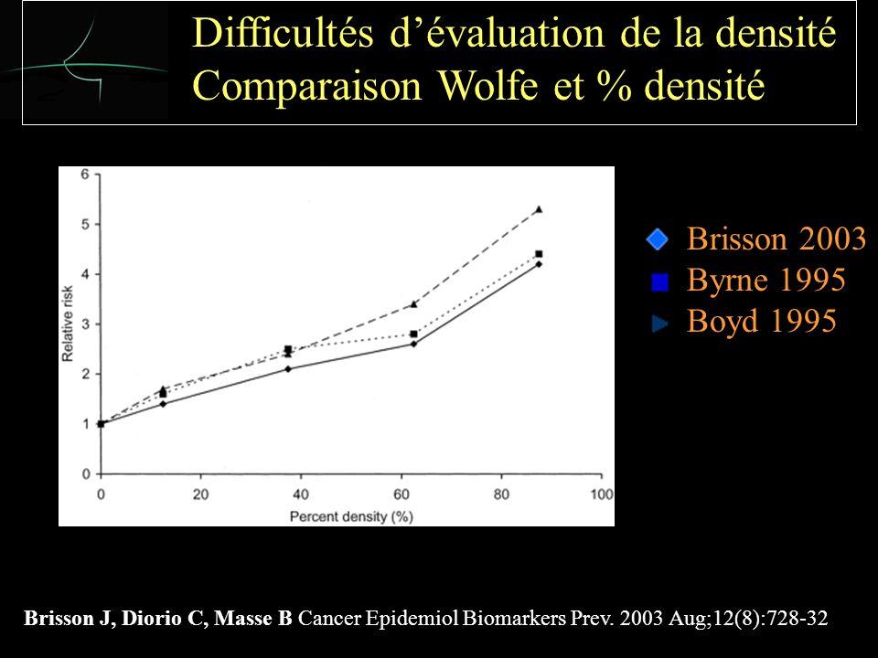 Brisson 2003 Byrne 1995 Boyd 1995 Difficultés dévaluation de la densité Comparaison Wolfe et % densité