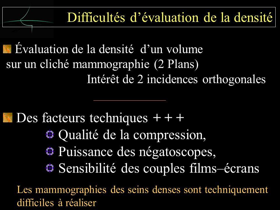 Dysplasie (Wolfe) est un terme inapproprié Difficultés dévaluation de la densité Évaluation de la densité dun volume sur un cliché mammographie (2 Plans) Intérêt de 2 incidences orthogonales Des facteurs techniques + + + Qualité de la compression, Puissance des négatoscopes, Sensibilité des couples films–écrans Les mammographies des seins denses sont techniquement difficiles à réaliser