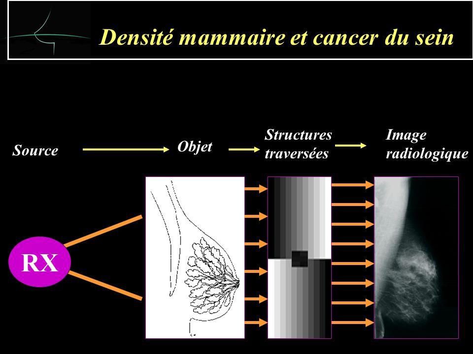 Facteurs mammaires: Stroma conjonctif + + + Stroma glandulaire MF Kystique Lœdème Facteurs dinfluence de la densité mammaire Facteurs hormonaux: Ménopause + + + Cycle Grossesse THM Lâge