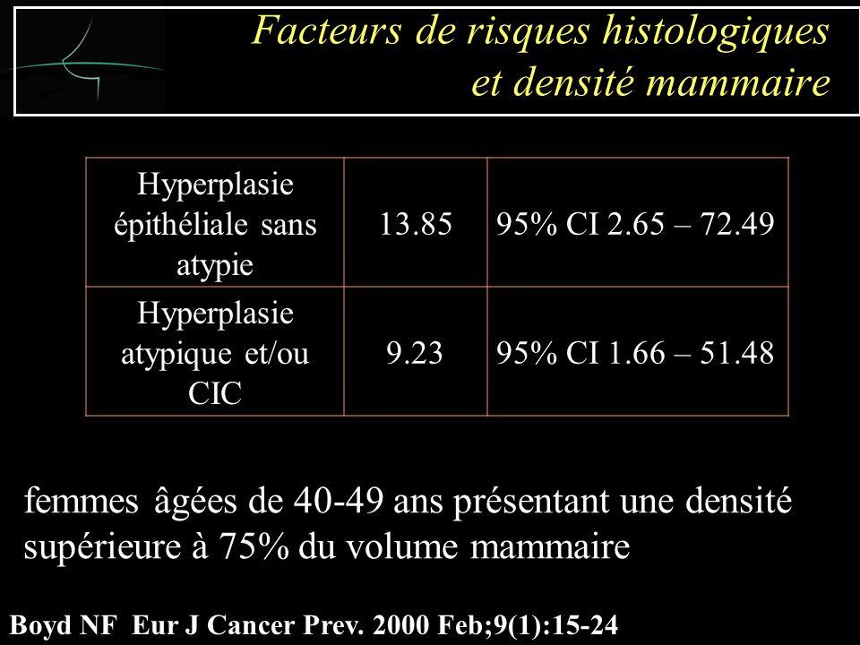 femmes âgées de 40-49 ans présentant une densité supérieure à 75% du volume mammaire Boyd NF Eur J Cancer Prev.