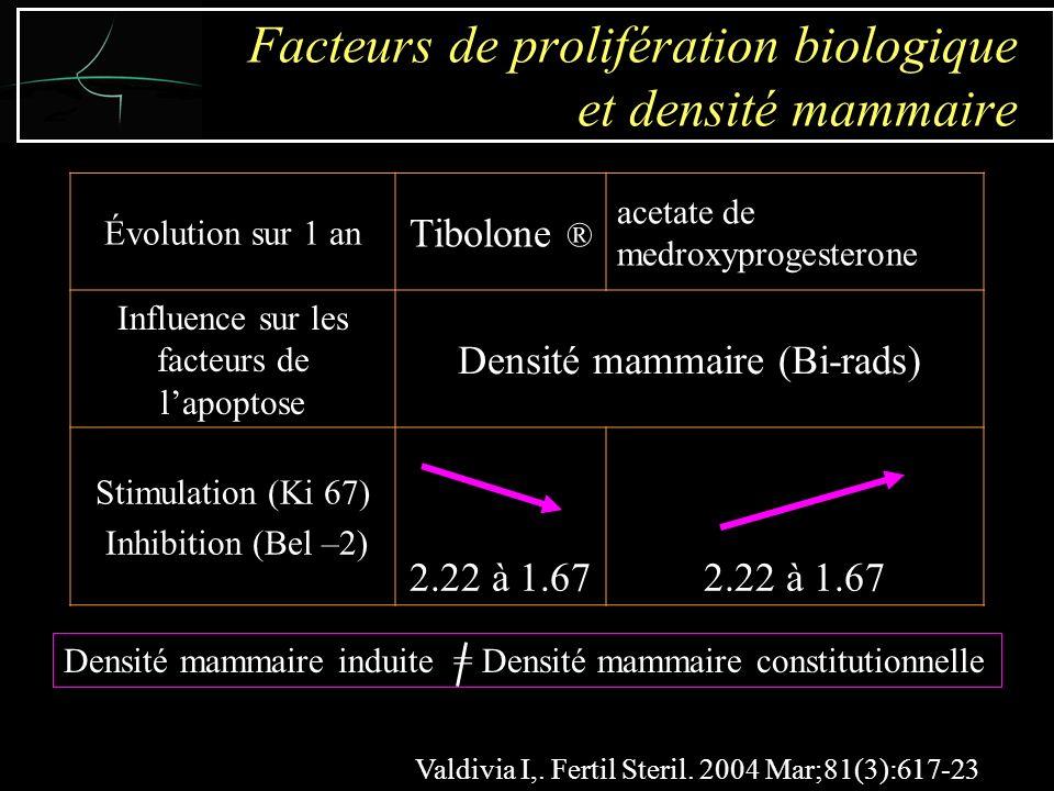 Évolution sur 1 an Tibolone ® acetate de medroxyprogesterone Influence sur les facteurs de lapoptose Densité mammaire (Bi-rads) Stimulation (Ki 67) Inhibition (Bel –2) 2.22 à 1.67 Facteurs de prolifération biologique et densité mammaire Valdivia I,.