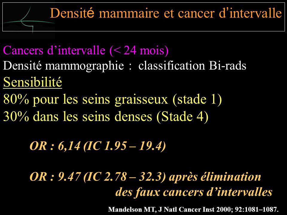 Cancers dintervalle (< 24 mois) Densité mammographie : classification Bi-rads Sensibilité 80% pour les seins graisseux (stade 1) 30% dans les seins denses (Stade 4) Mandelson MT, J Natl Cancer Inst 2000; 92:1081–1087.