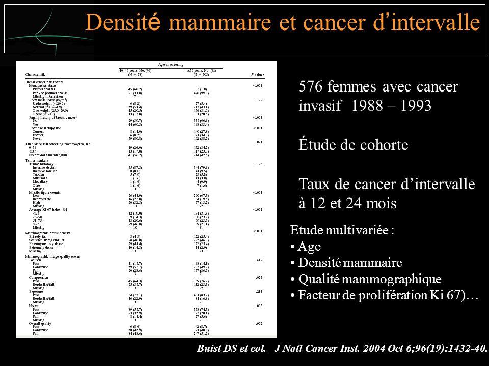 576 femmes avec cancer invasif 1988 – 1993 Étude de cohorte Taux de cancer dintervalle à 12 et 24 mois Etude multivariée : Age Densité mammaire Qualité mammographique Facteur de prolifération Ki 67)… Buist DS et col.
