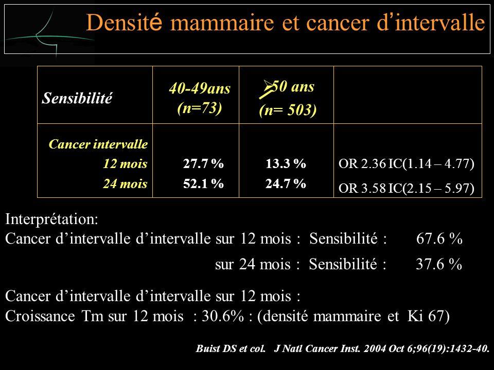 13.3 % 24.7 % 27.7 % 52.1 % Cancer intervalle 12 mois 24 mois 50 ans (n= 503) 40-49ans (n=73) Sensibilité OR 2.36 IC(1.14 – 4.77) OR 3.58 IC(2.15 – 5.97) Interprétation: Cancer dintervalle dintervalle sur 12 mois : Sensibilité : 67.6 % sur 24 mois : Sensibilité : 37.6 % Buist DS et col.