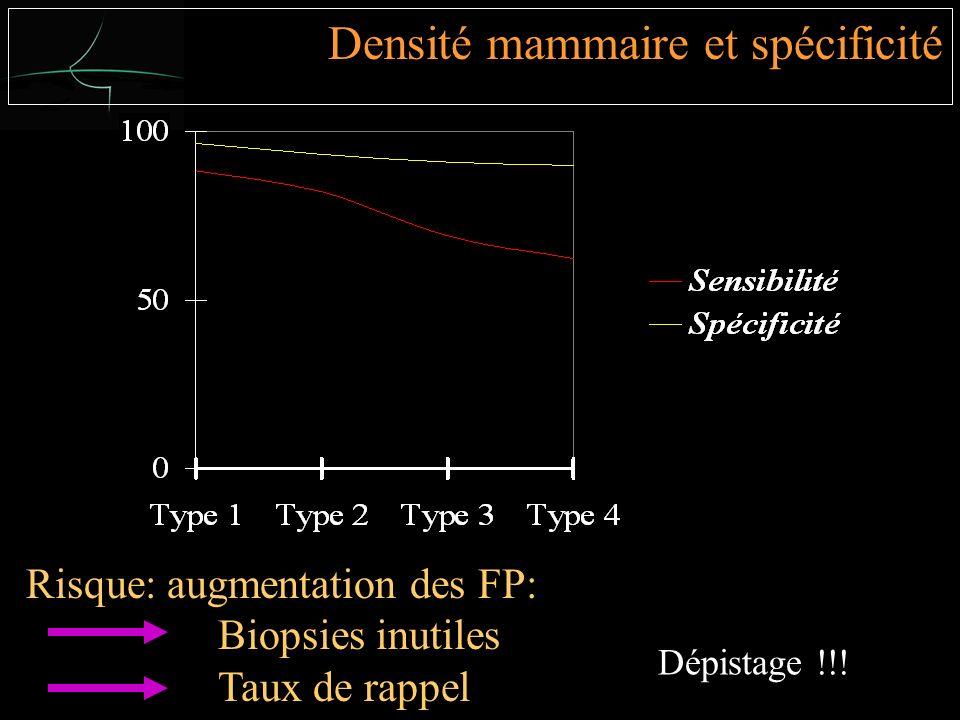 Risque: augmentation des FP: Biopsies inutiles Taux de rappel Densité mammaire et spécificité Dépistage !!!