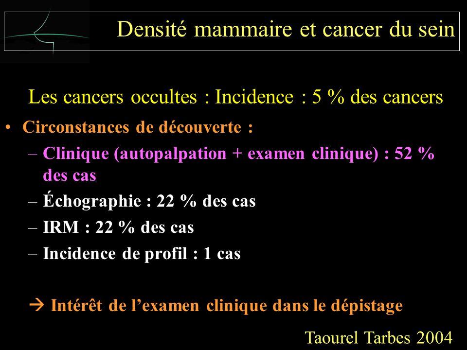 Circonstances de découverte : –Clinique (autopalpation + examen clinique) : 52 % des cas –Échographie : 22 % des cas –IRM : 22 % des cas –Incidence de profil : 1 cas Intérêt de lexamen clinique dans le dépistage Taourel Tarbes 2004 Les cancers occultes : Incidence : 5 % des cancers Densité mammaire et cancer du sein
