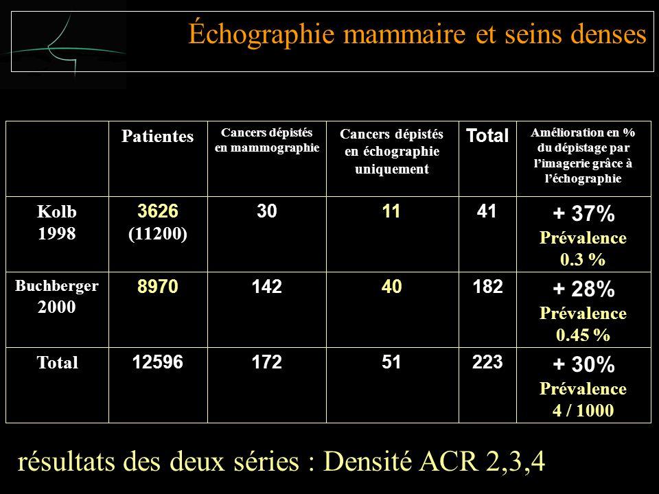 Échographie mammaire et seins denses Patientes Cancers dépistés en mammographie Cancers dépistés en échographie uniquement Total Amélioration en % du dépistage par limagerie grâce à léchographie Kolb 1998 3626 (11200) 301141 + 37% Prévalence 0.3 % Buchberger 2000 897014240182 + 28% Prévalence 0.45 % Total 1259617251223 + 30% Prévalence 4 / 1000 résultats des deux séries : Densité ACR 2,3,4